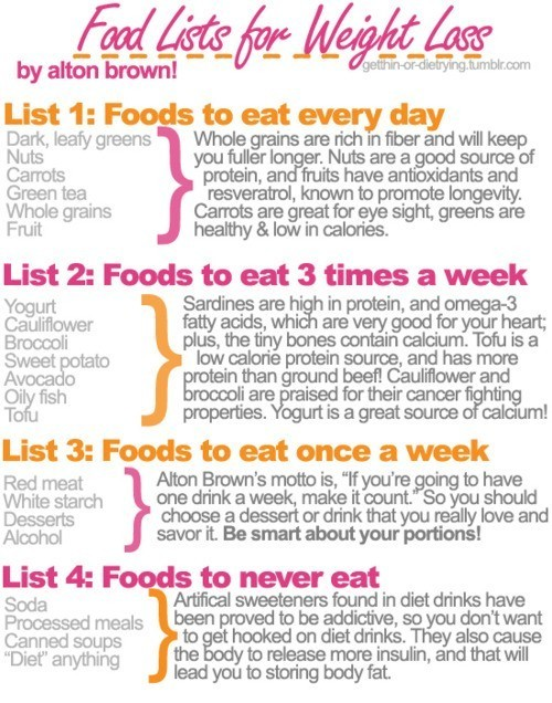 Food list for weight loss positivemed Foods to eat on slimming world