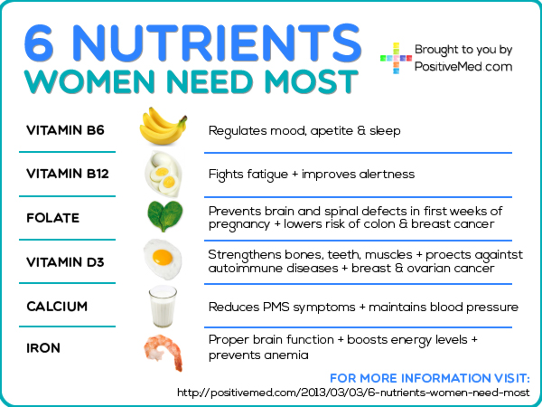 An overview of the basic nutrients needed in our body