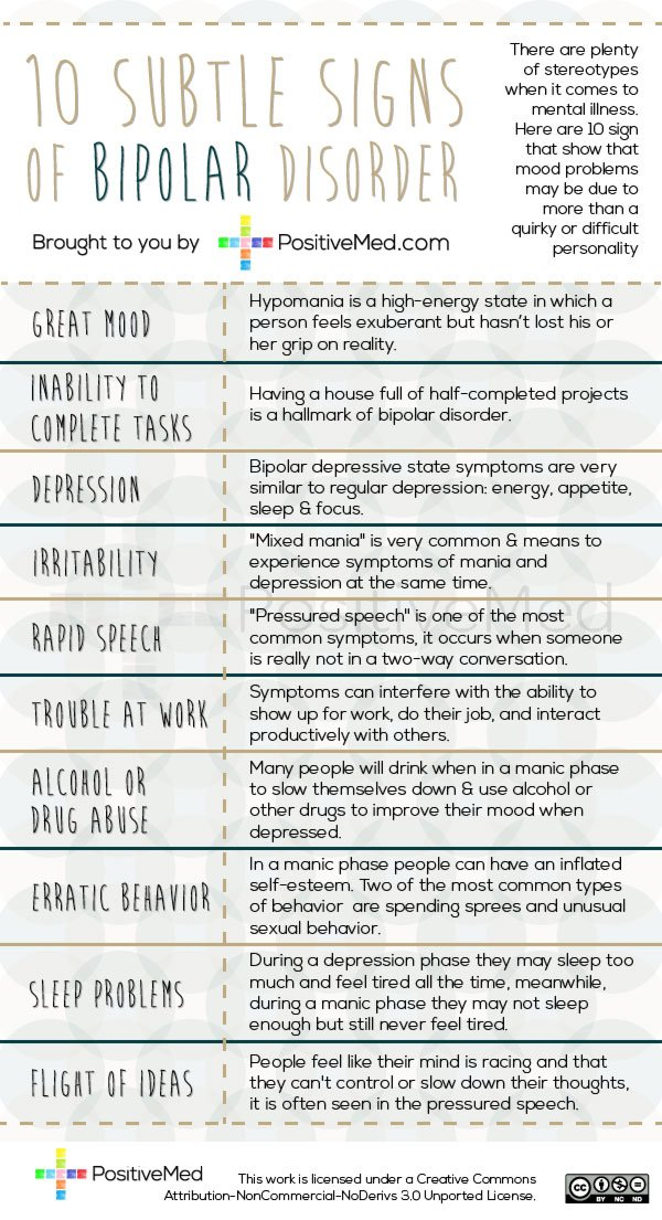 bipolar disorder 4 Bipolar disorder is classified according to the frequency, duration, pattern and severity of manic and depressive episodes know its four major types.