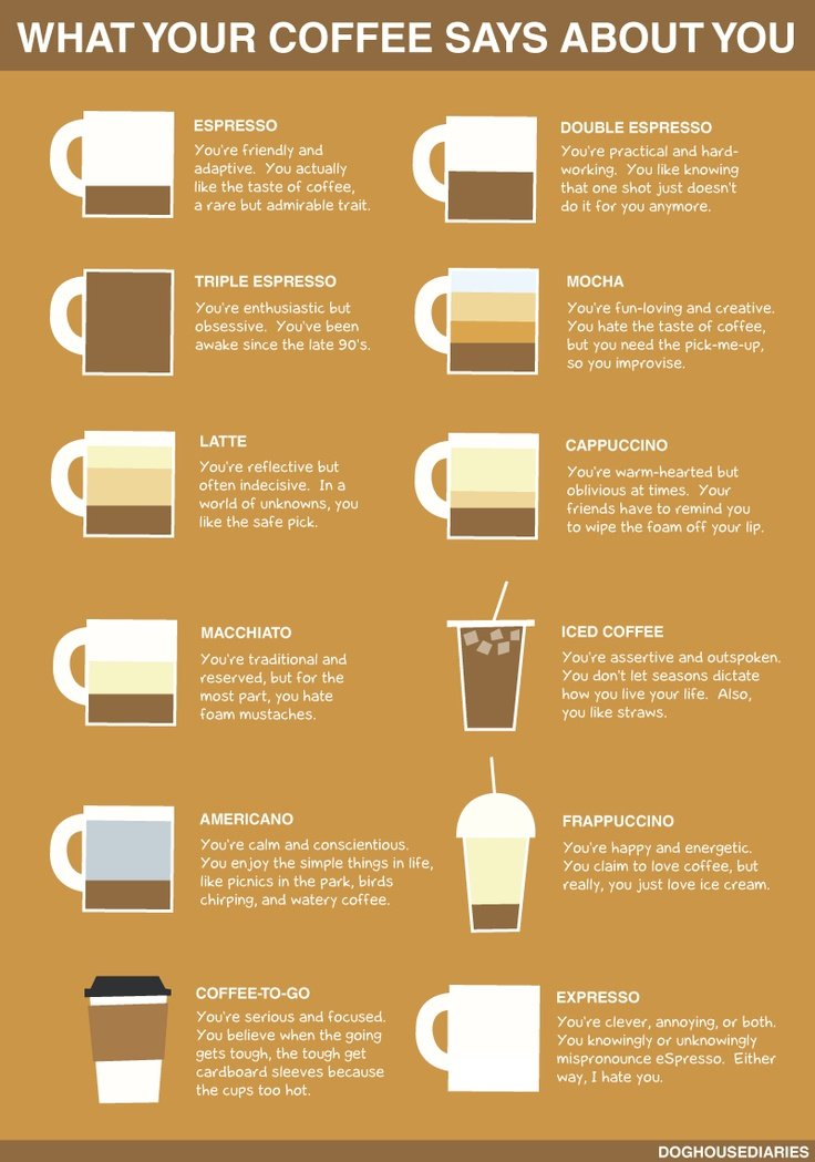 http://positivemed.com/wp-content/uploads/2013/05/what-your-coffee-says-about-you.jpg