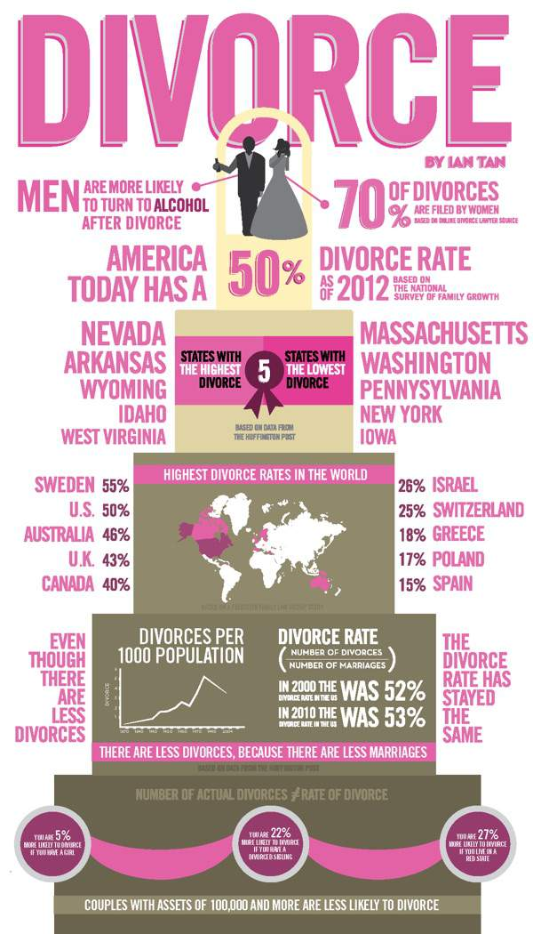 divorce infographic__1438395290_173.199.221.90