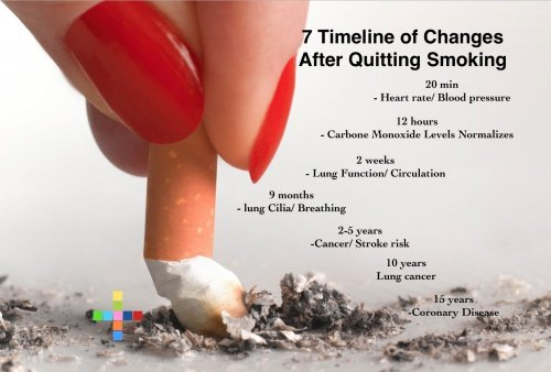 Natural Remedies After Quitting Smoking