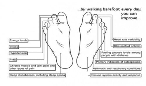 This is What Happens to Your Body if You Walk Barefoot 5 Minutes Every Day